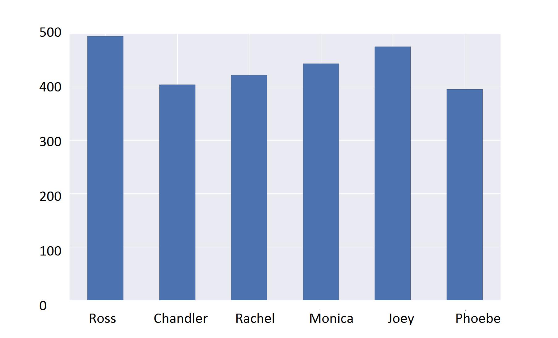 Data Visualization in Python - Pandas