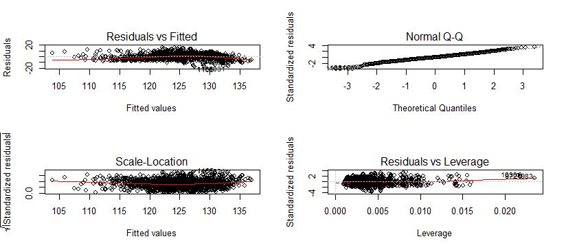 residual plot interpretation regression
