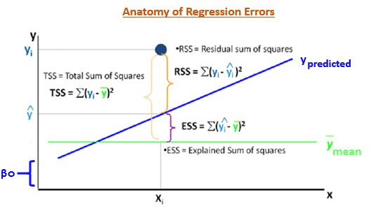 Beginners Guide to Regression Analysis and Plot