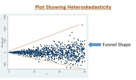 non constant variance heteroskedasticity