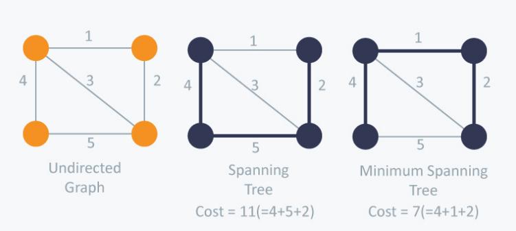 minimum spanning tree, kruskal's algorithm, spanning tree, kruskal algroithm, kruskal