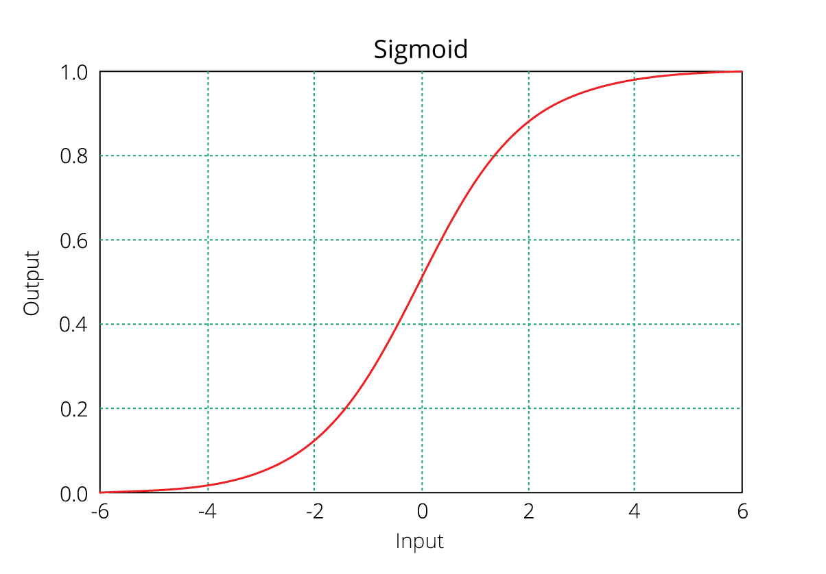 SigmoidPlot logistic function