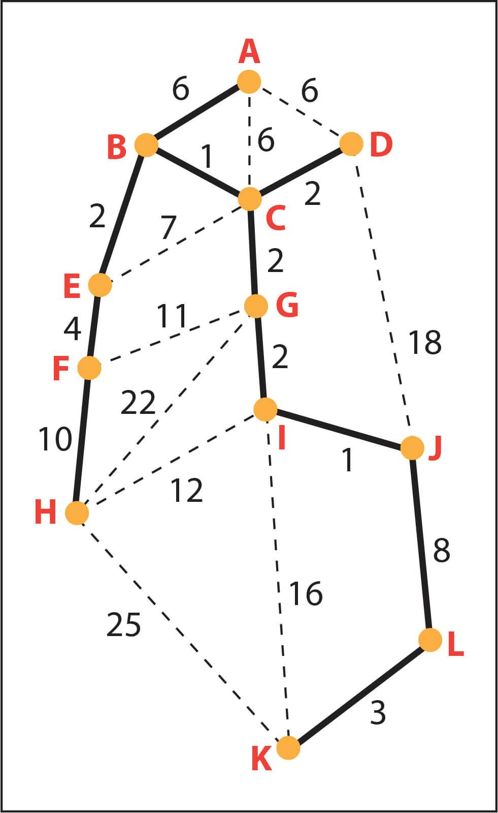 Kruskal S Algorithm Minimum Spinning Tree With Real Life