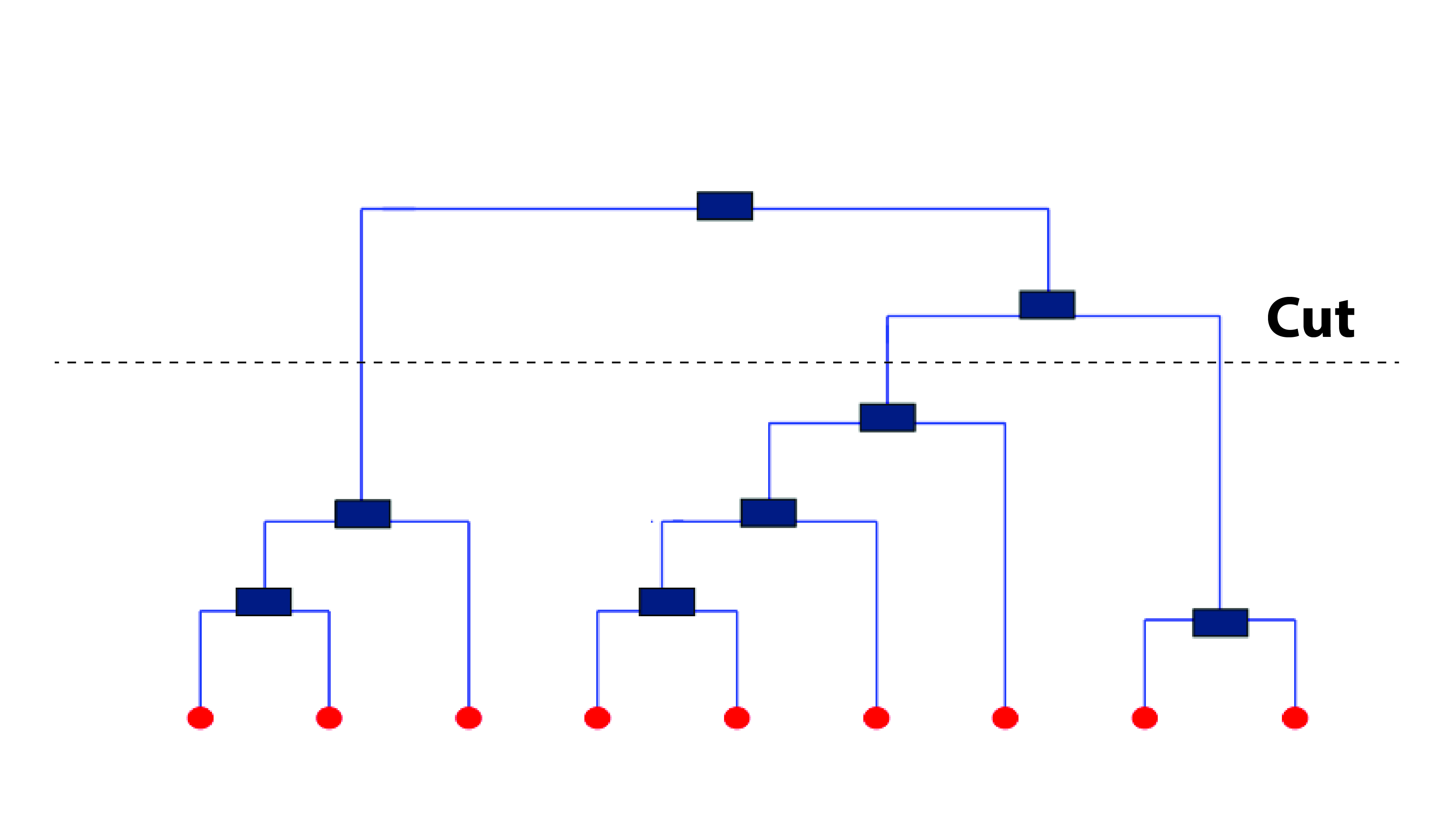 cutting a dendogram for clusters