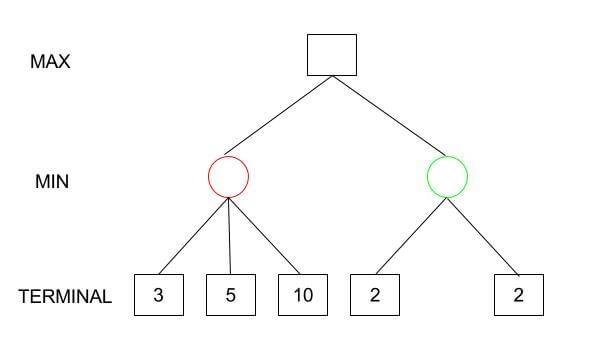 Minimax Algorithm Step 2