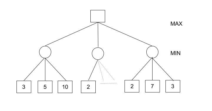 Alpha-beta pruning for AI