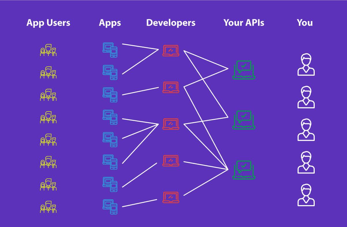 6 reasons: why companies conduct hackathons - Drive API adoption