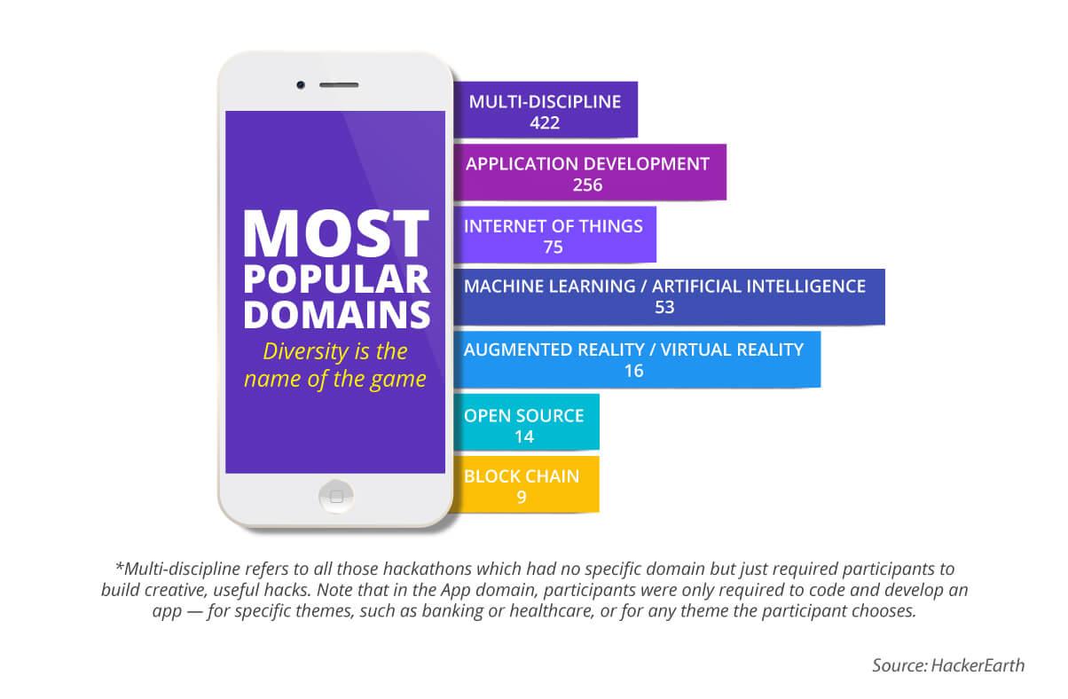 Global Hackathon Report: Domain specific hackathons