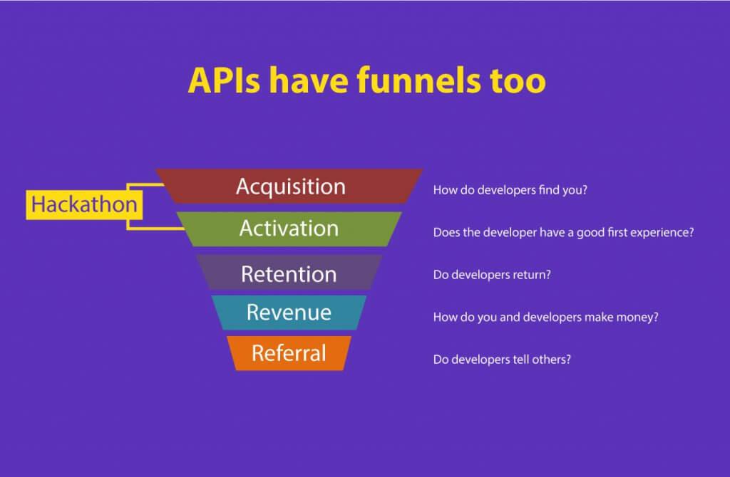 API funnel 0- how to drive API adoption using hackathons