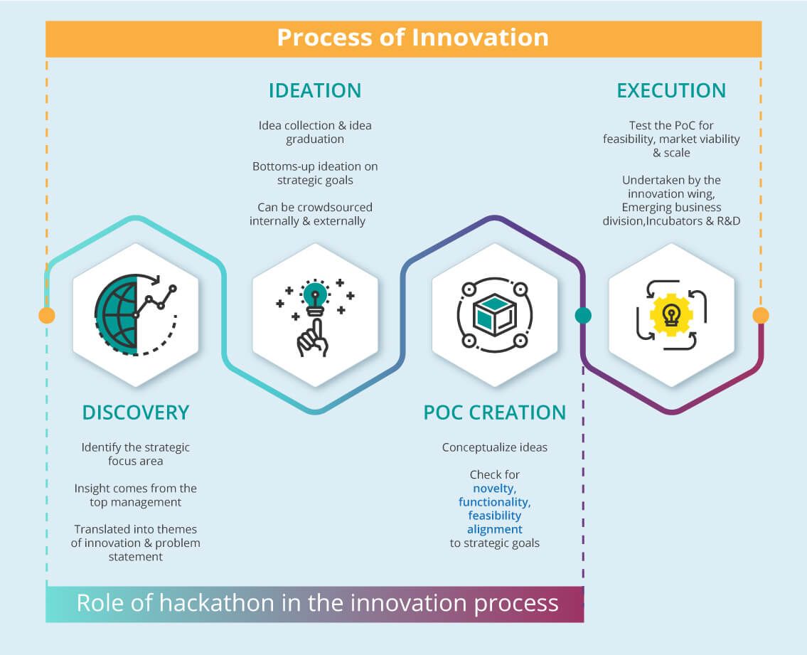 6 reasons why companies cinduct hackathons: role of hackathons in innovation