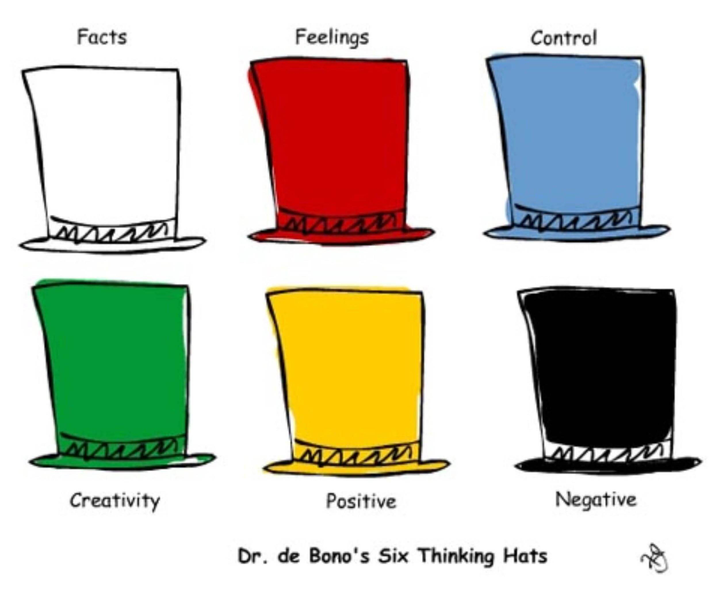Six thinking hats: Top 12 Ideation techniques