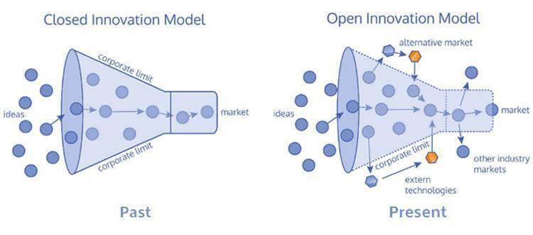 Open innovation: Top 10 innovation methodologies