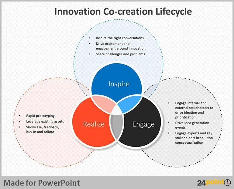 Co-creation: Top 10 Innovation methodologies