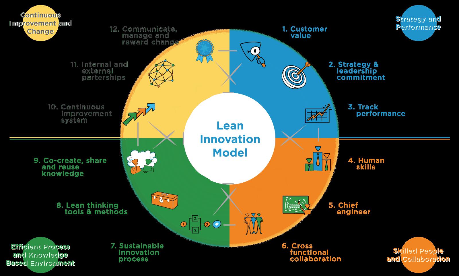Lean thinking: Top 10 Innovation Methodologies