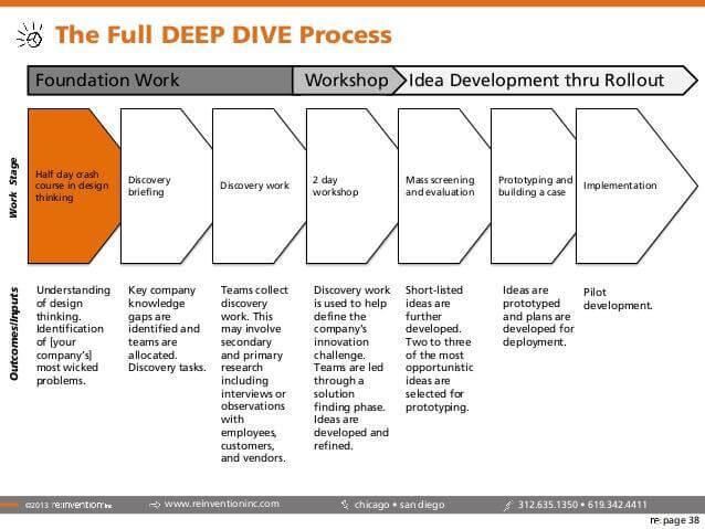 Deep Dive: Top 10 innovation methodologies