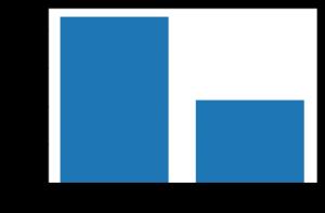 Bar graph, pyplot, python, data visualization,, machine learning, big data