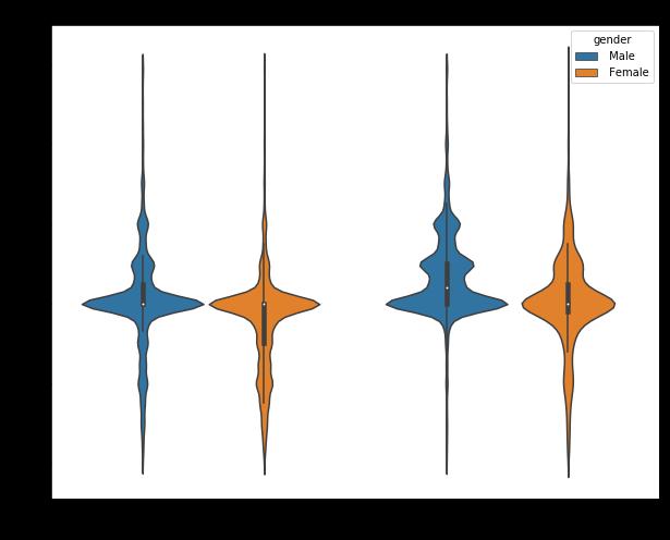 data visualization using violin plot, violin plot in seaborn, seaborn plots, plots in big data, plots in machine learning