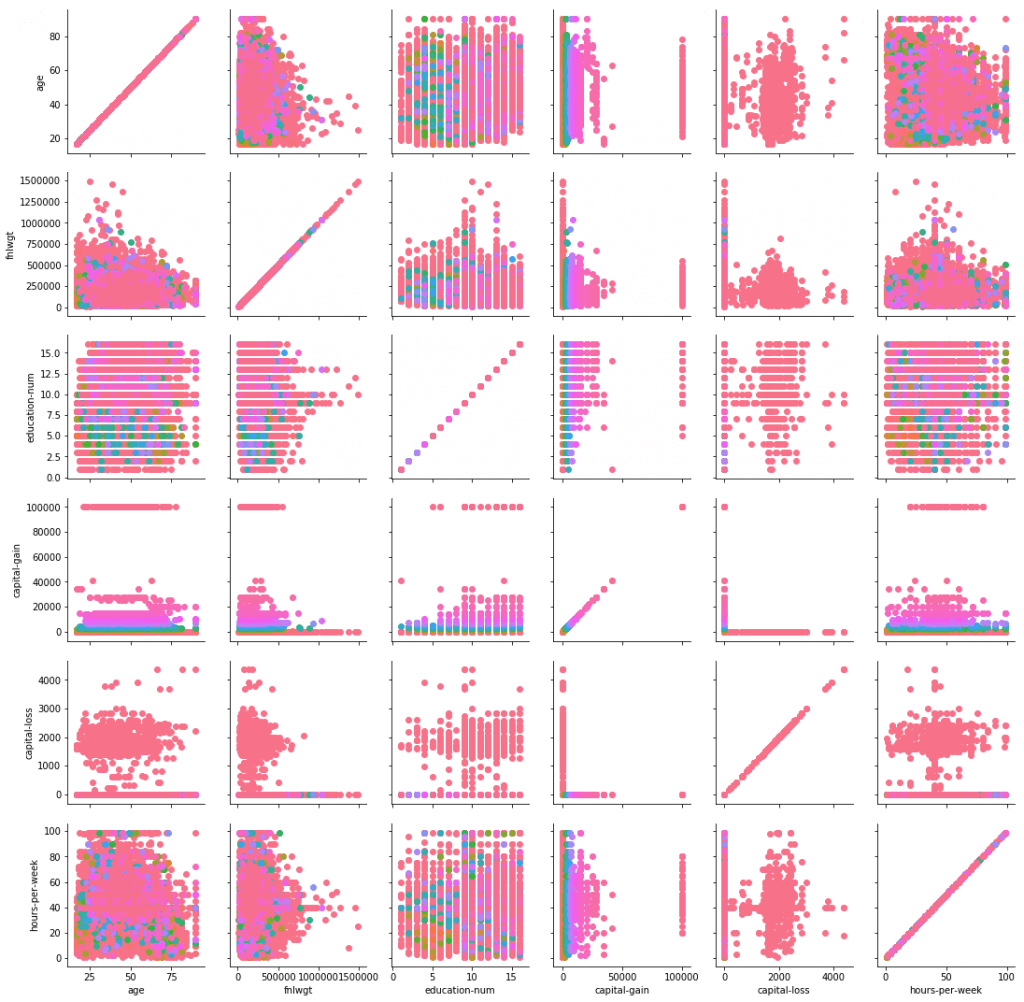 data visualization using pair plot, visualizing multiple variabels, pair plot in seaborn, how to use pair plot