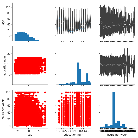 data visualization using pair grid, how to use pair grid, pair grid, pair grid in seaborn, pair grid for big data