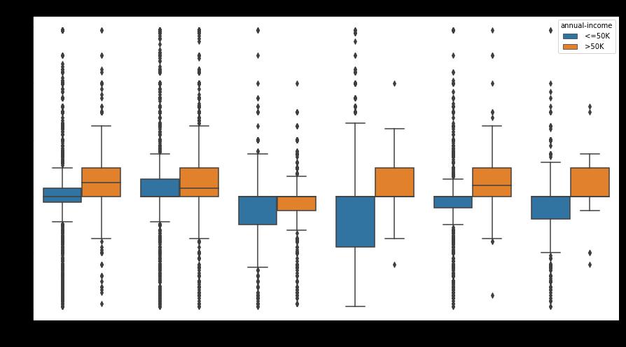 box plot, whisker plot, visualization using box plot, box plot using seaborn, box plot in python