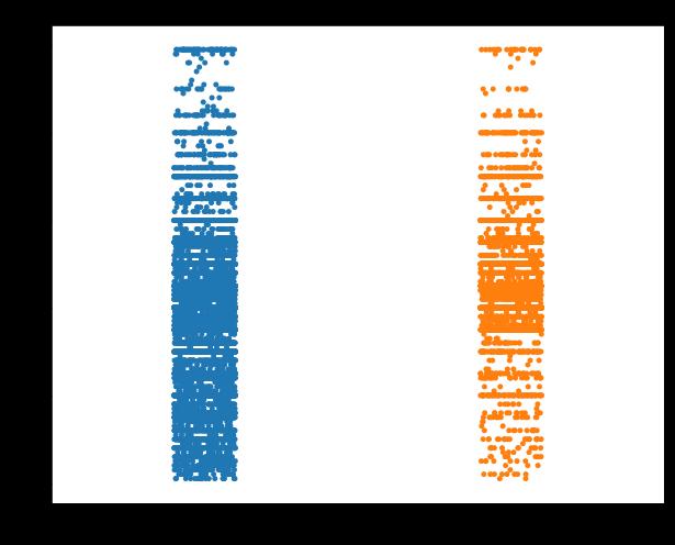 strip plot, strip plot using seaborn, strip plot in python, seaborn, python, machine learning, big data