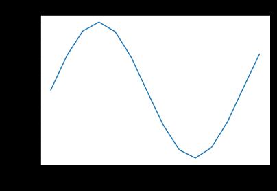 Data Visualization Technique: Simple Plot - Relationship between X&Y