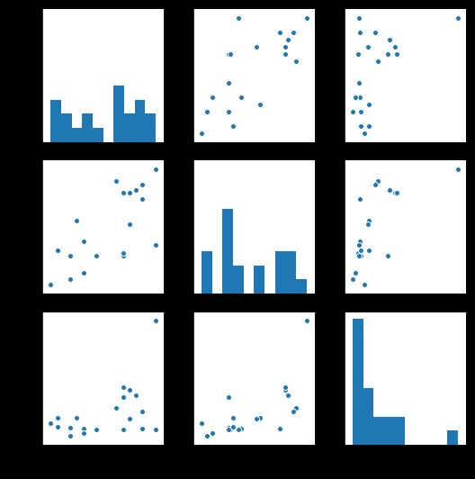 Data visualization: Pair plot for relation between columns