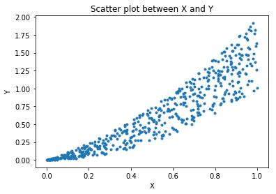 Data Visualization: Scatter plot between X & Y