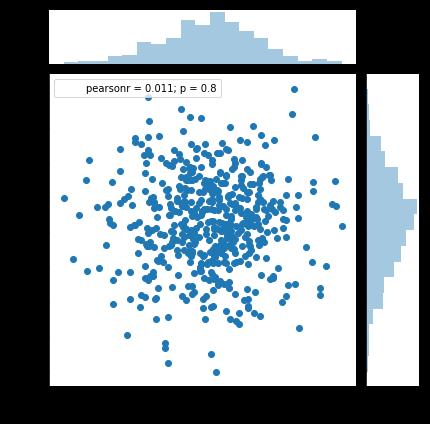 Data Visualisation: Joint plot using seaborn