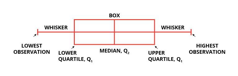 whisker plot, box plot, seaborn, python, pyplot