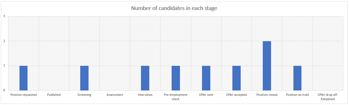 Number of candidate in each stage of recruitment