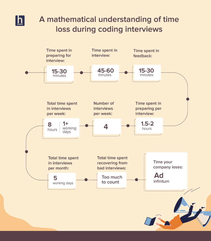 Coding-interview-time-loss-HackerEarth