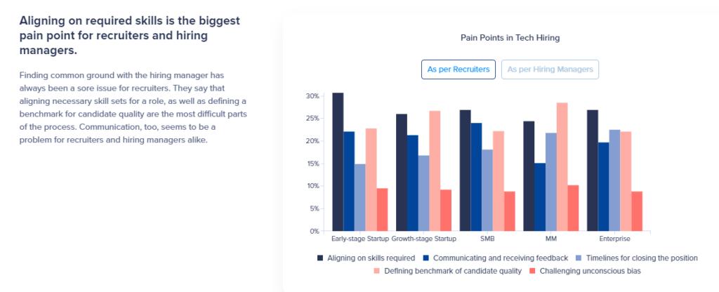 Pain points in tech hiring - HackerEarth Survey